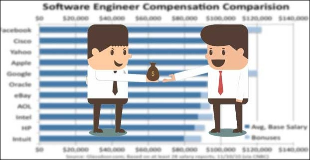 Salary of a software developer